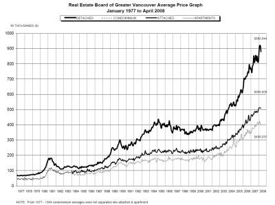 April 2008 graph